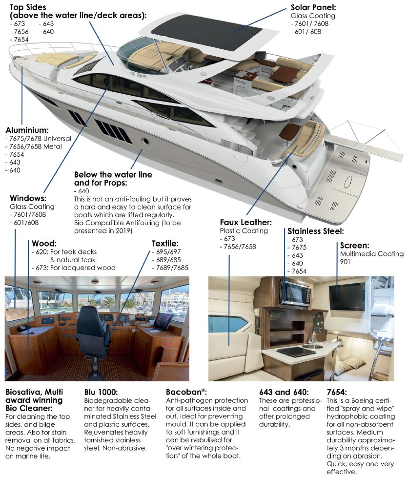 Liguid Glass Coatings for Boats