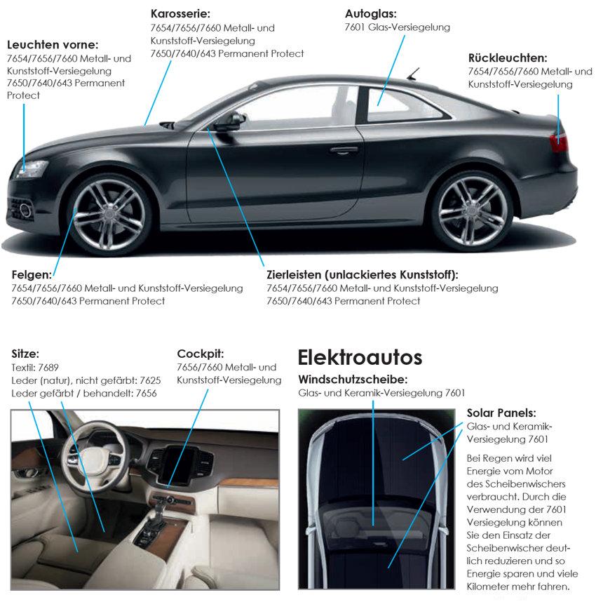 CCM Produktübersicht Liquid Glass Auto-Versiegelungen